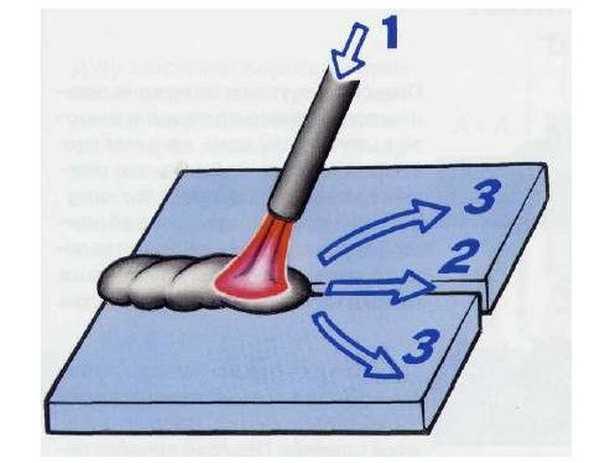 Техника ведения электродом при сварке