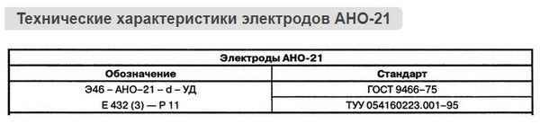Характеристики электродов АНО-21