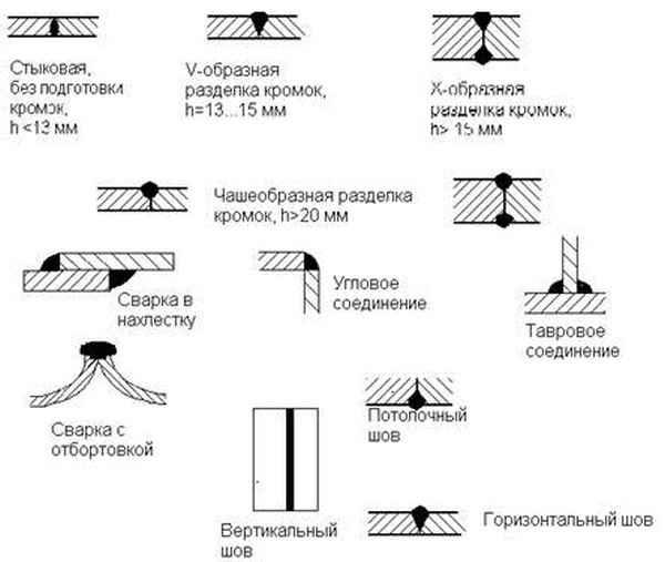 Способы сварки металлических труб