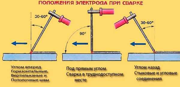 Сварка тонколистовой стали