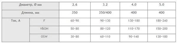 Размеры электродов LB-52U и сварочный ток