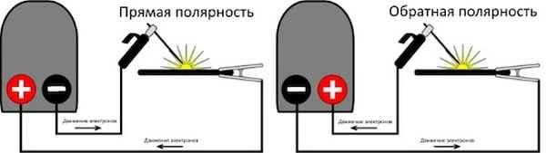Правила использования сварочного инвертора