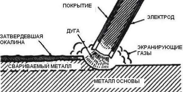 Происхождение и строение сварочной дуги