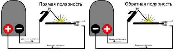 Практическое руководство по подбору сварочного тока