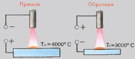 Тепловые свойства сварочной дуги