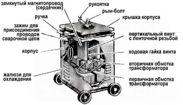 Как устроен сварочный трансформатор